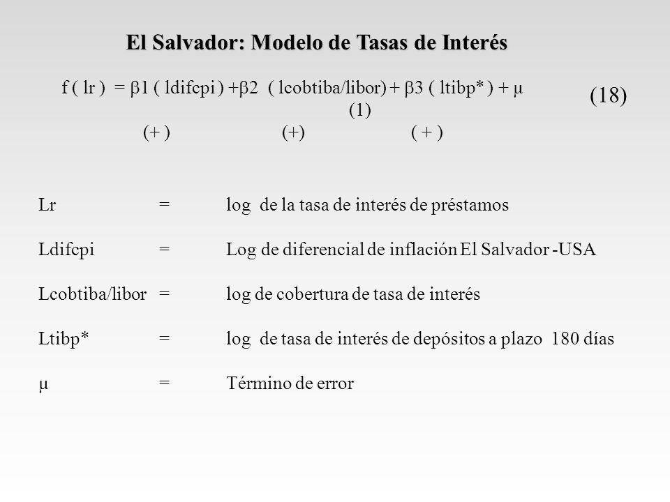 El Salvador: Modelo de Tasas de Interés f ( lr ) = 1 ( ldifcpi ) + 2 ( lcobtiba/libor) + 3 ( ltibp* ) + µ (1) (+ ) (+)( + ) Lr=log de la tasa de interés de préstamos Ldifcpi= Log de diferencial de inflación El Salvador -USA Lcobtiba/libor=log de cobertura de tasa de interés Ltibp*=log de tasa de interés de depósitos a plazo 180 días µ=Término de error (18)