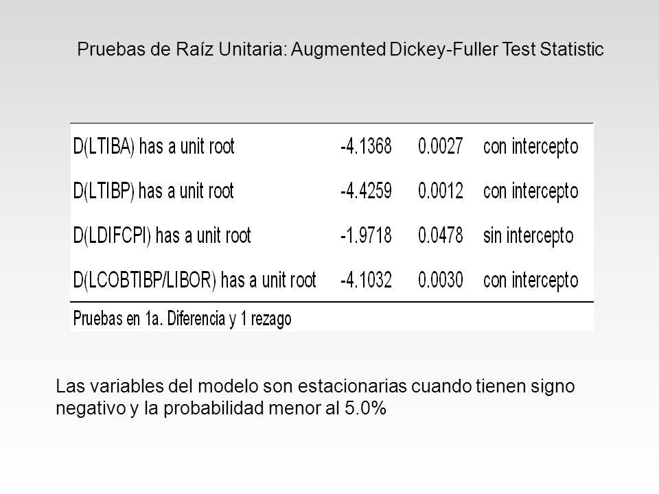 Las variables del modelo son estacionarias cuando tienen signo negativo y la probabilidad menor al 5.0% Pruebas de Raíz Unitaria: Augmented Dickey-Fuller Test Statistic