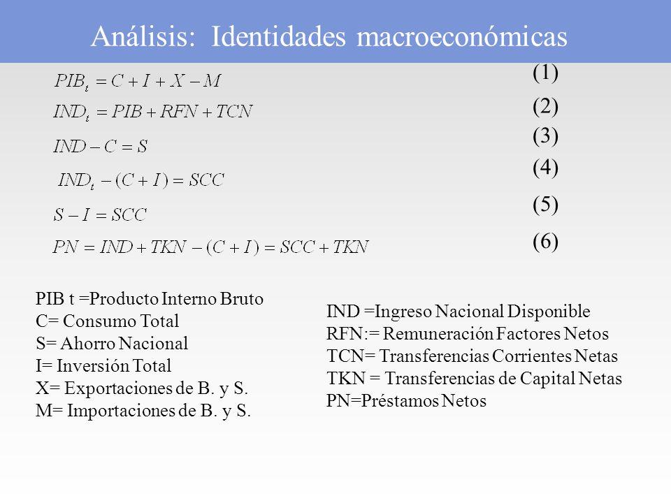 (1) (2) (3) (4) (5) (6) Análisis: Identidades macroeconómicas PIB t =Producto Interno Bruto C= Consumo Total S= Ahorro Nacional I= Inversión Total X= Exportaciones de B.