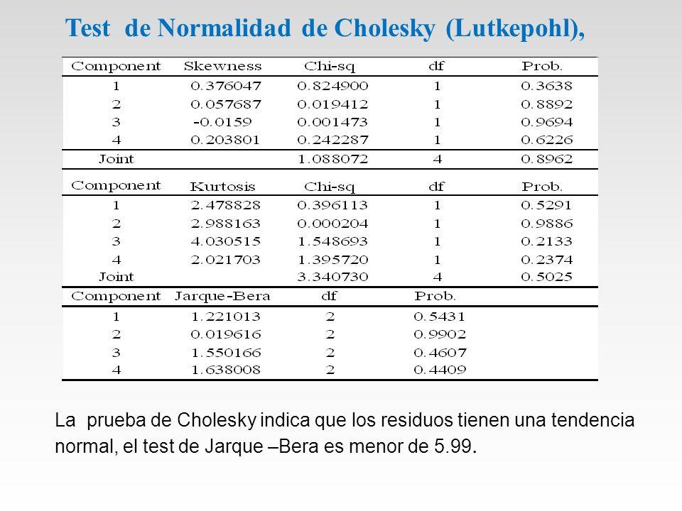 Test de Normalidad de Cholesky (Lutkepohl), La prueba de Cholesky indica que los residuos tienen una tendencia normal, el test de Jarque –Bera es menor de 5.99.