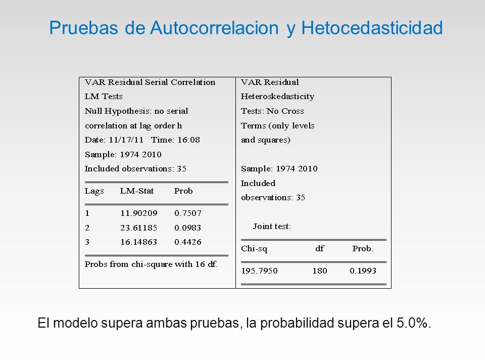 Pruebas de Autocorrelacion y Hetocedasticidad El modelo supera ambas pruebas, la probabilidad supera el 5.0%.