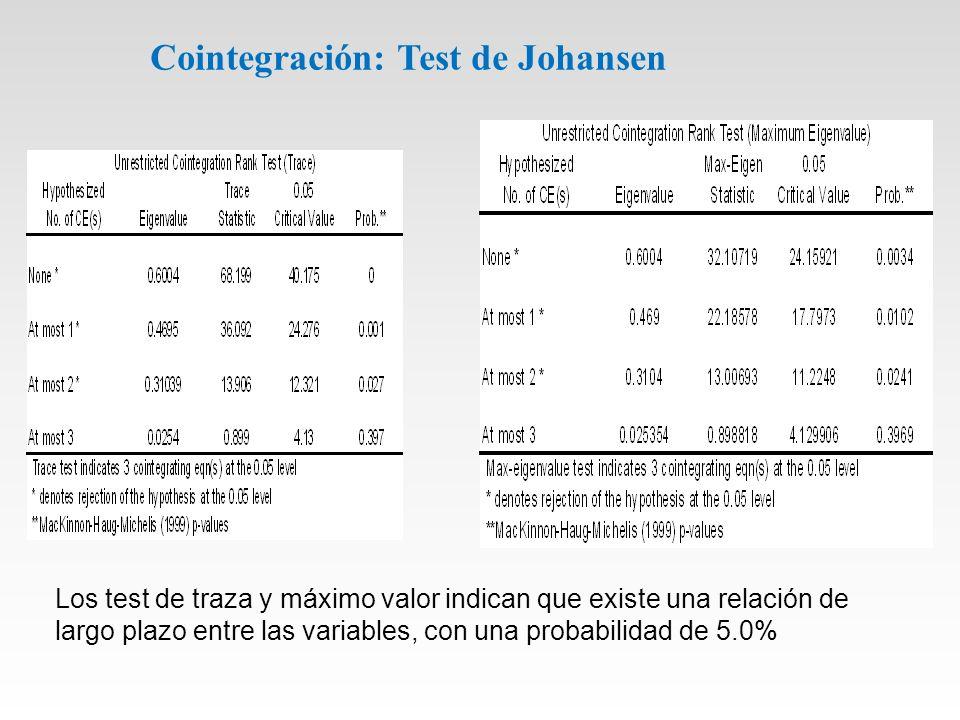 Cointegración: Test de Johansen Los test de traza y máximo valor indican que existe una relación de largo plazo entre las variables, con una probabilidad de 5.0%