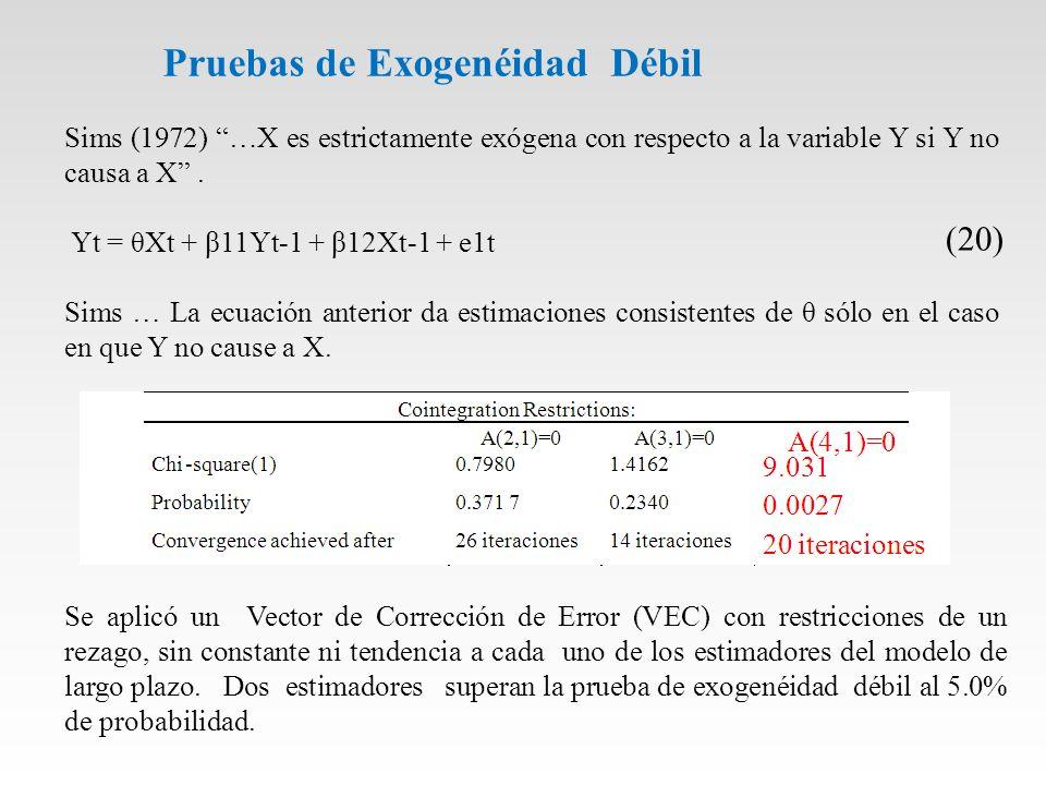 Pruebas de Exogenéidad Débil Sims (1972) …X es estrictamente exógena con respecto a la variable Y si Y no causa a X.