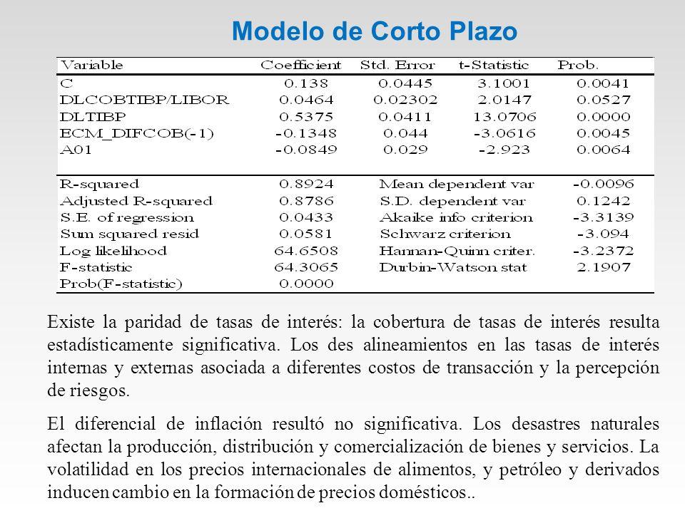 Modelo de Corto Plazo Existe la paridad de tasas de interés: la cobertura de tasas de interés resulta estadísticamente significativa.