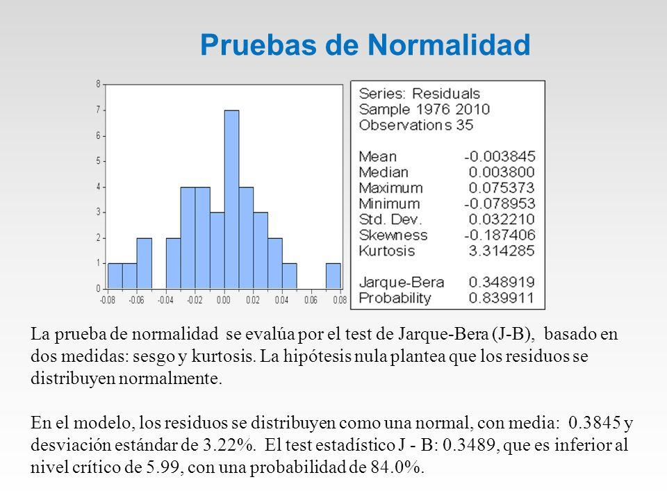 Pruebas de Normalidad La prueba de normalidad se evalúa por el test de Jarque-Bera (J-B), basado en dos medidas: sesgo y kurtosis.
