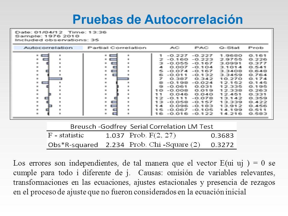 Pruebas de Autocorrelación Los errores son independientes, de tal manera que el vector E(ui uj ) = 0 se cumple para todo i diferente de j.