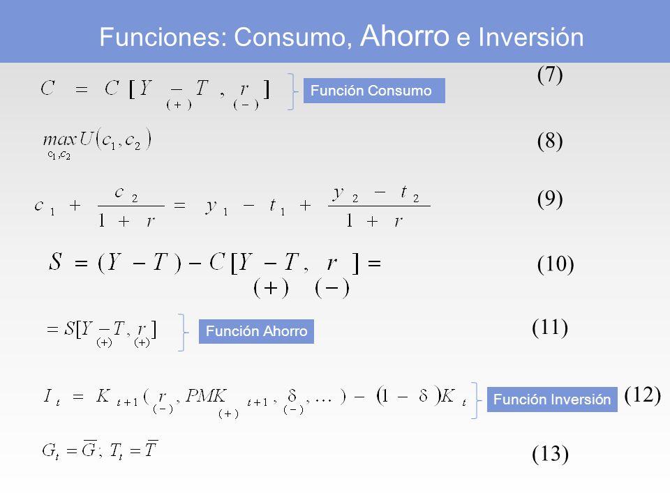(7) (8) (9) (10) (11) (12) (13) Funciones: Consumo, Ahorro e Inversión Función Consumo Función Ahorro Función Inversión