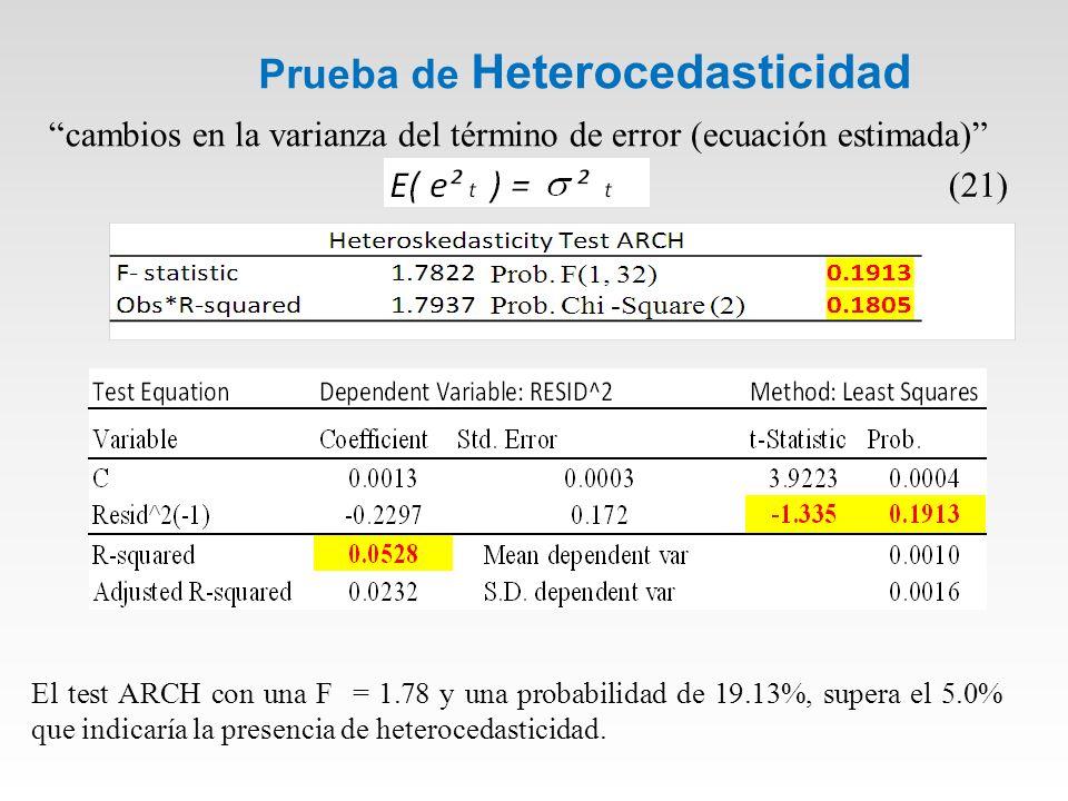 Prueba de Heterocedasticidad cambios en la varianza del término de error (ecuación estimada) El test ARCH con una F = 1.78 y una probabilidad de 19.13%, supera el 5.0% que indicaría la presencia de heterocedasticidad.