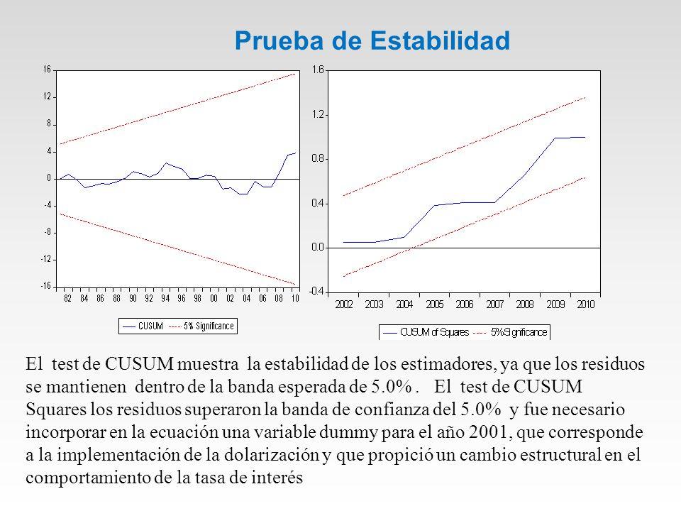 Prueba de Estabilidad El test de CUSUM muestra la estabilidad de los estimadores, ya que los residuos se mantienen dentro de la banda esperada de 5.0%.