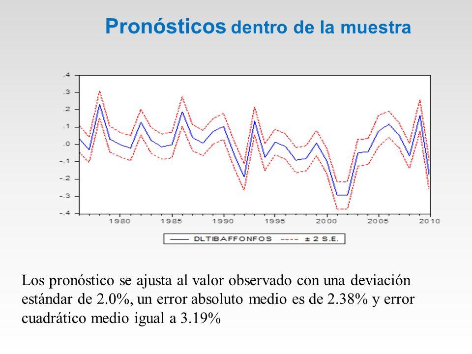 Pronósticos dentro de la muestra Los pronóstico se ajusta al valor observado con una deviación estándar de 2.0%, un error absoluto medio es de 2.38% y error cuadrático medio igual a 3.19%