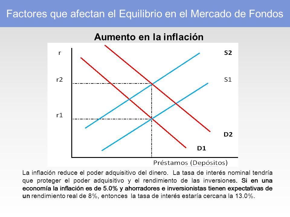 Factores que afectan el Equilibrio en el Mercado de Fondos Aumento en la inflación La inflación reduce el poder adquisitivo del dinero.