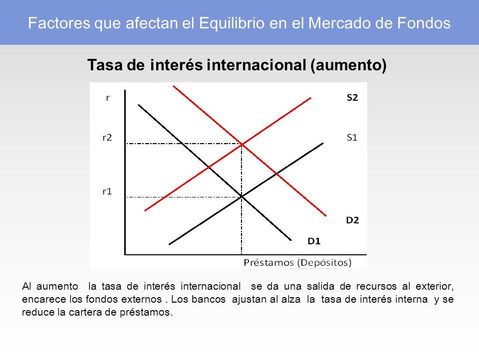 Tasa de interés internacional (aumento) Al aumento la tasa de interés internacional se da una salida de recursos al exterior, encarece los fondos externos.