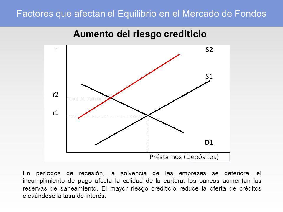 Aumento del riesgo crediticio En períodos de recesión, la solvencia de las empresas se deteriora, el incumplimiento de pago afecta la calidad de la cartera, los bancos aumentan las reservas de saneamiento.