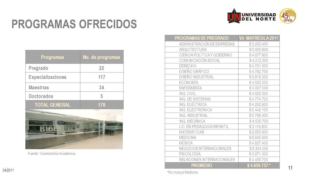 PROGRAMAS OFRECIDOS 11 Fuente: VicerrectorÍa Académica ProgramasNo. de programas Pregrado22 Especializaciones117 Maestrías34 Doctorados5 TOTAL GENERAL