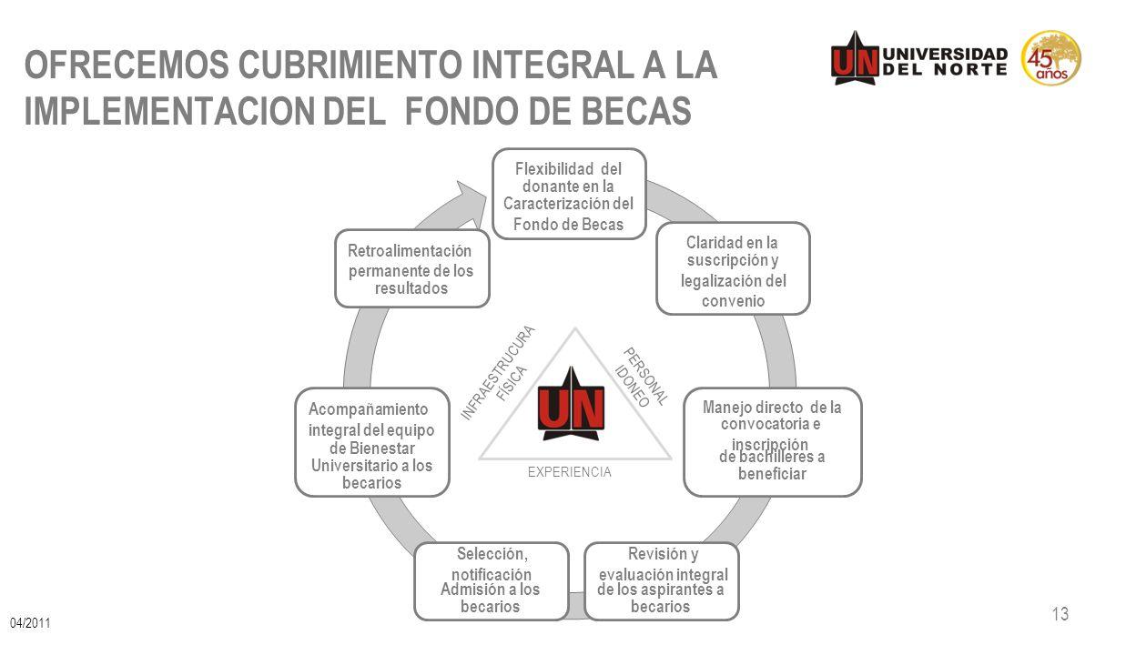 OFRECEMOS CUBRIMIENTO INTEGRAL A LA IMPLEMENTACION DEL FONDO DE BECAS 13 Flexibilidad del donante en la Claridad en la Manejo directo de la de bachill