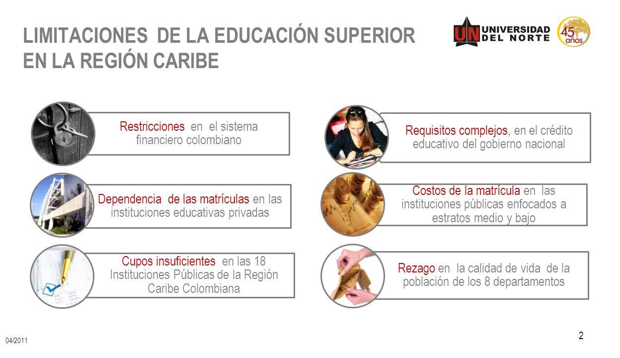 LIMITACIONES DE LA EDUCACIÓN SUPERIOR EN LA REGIÓN CARIBE 2 Restricciones en el sistema financiero colombiano Dependencia de las matrículas en las ins