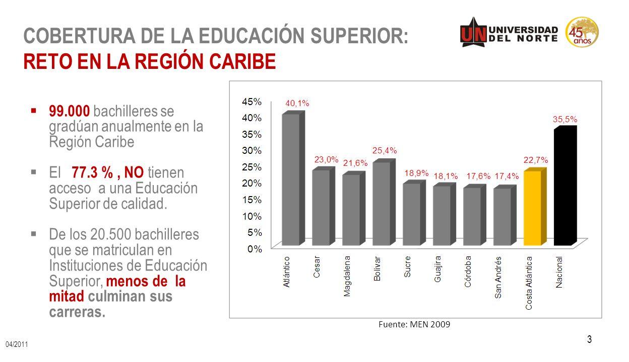 COBERTURA DE LA EDUCACIÓN SUPERIOR: RETO EN LA REGIÓN CARIBE 3 Fuente: MEN 2009 99.000 bachilleres se gradúan anualmente en la Región Caribe El 77.3 %