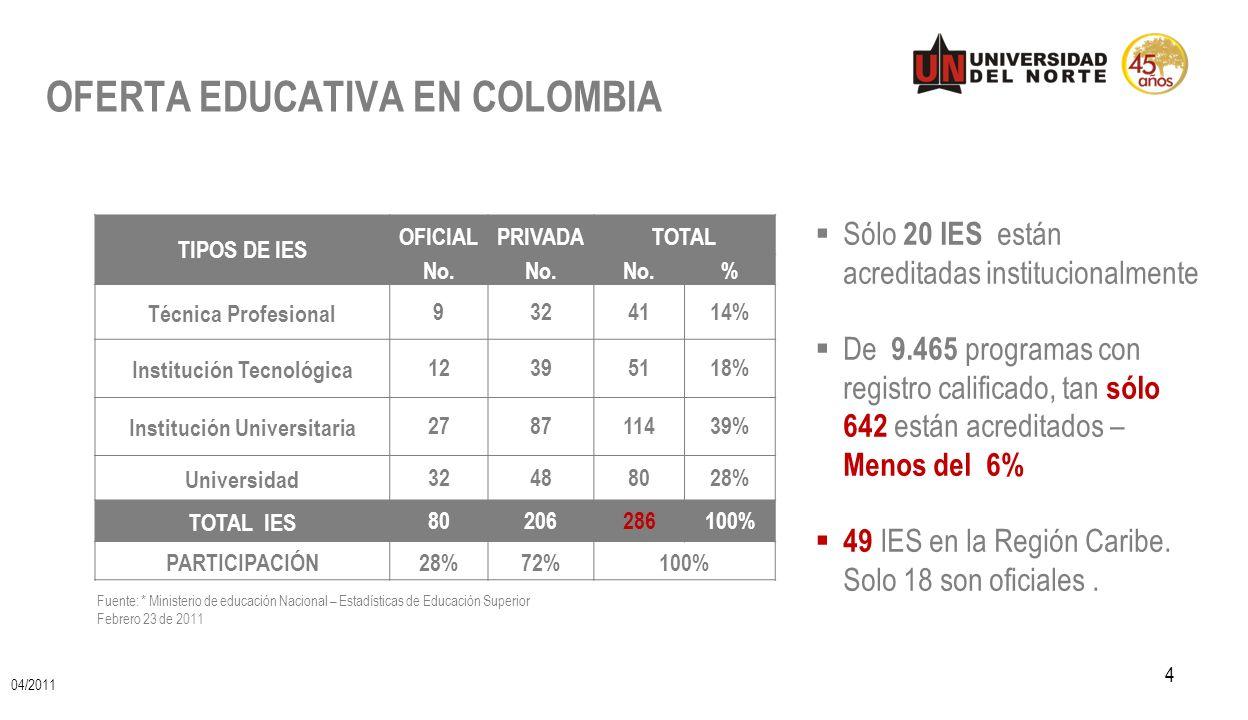 TIPOS DE IES OFICIALPRIVADATOTAL No. % Técnica Profesional9324114% Institución Tecnológica12395118% Institución Universitaria278711439% Universidad324