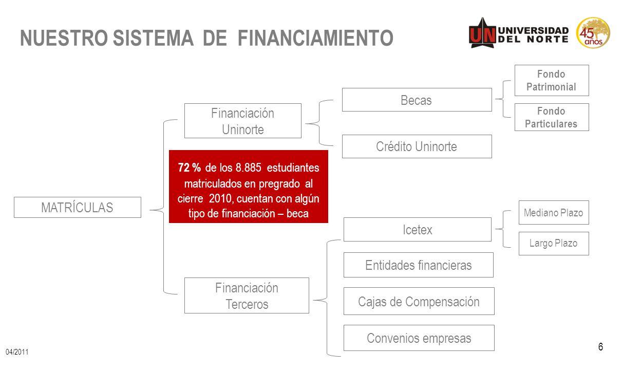 NUESTRO SISTEMA DE FINANCIAMIENTO 6 MATRÍCULAS Financiación Terceros Becas Icetex Convenios empresas Entidades financieras Financiación Uninorte Fondo