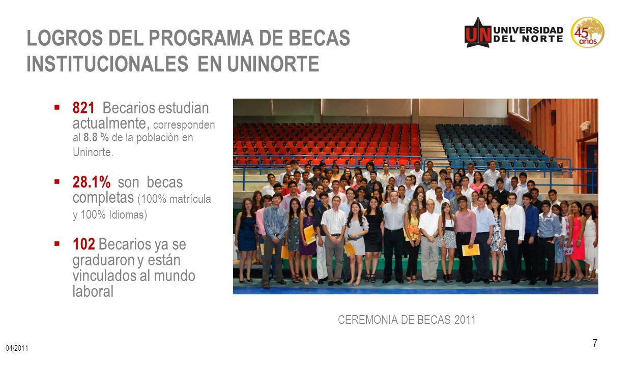 7 LOGROS DEL PROGRAMA DE BECAS INSTITUCIONALES EN UNINORTE CEREMONIA DE BECAS 2011 821 Becarios estudian actualmente, corresponden al 8.8 % de la pobl