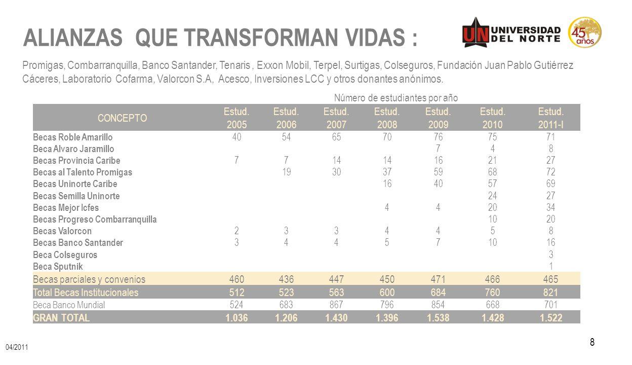 ALIANZAS QUE TRANSFORMAN VIDAS : 8 Promigas, Combarranquilla, Banco Santander, Tenaris, Exxon Mobil, Terpel, Surtigas, Colseguros, Fundación Juan Pabl