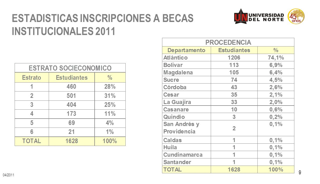 ESTADISTICAS INSCRIPCIONES A BECAS INSTITUCIONALES 2011 9 04/2011