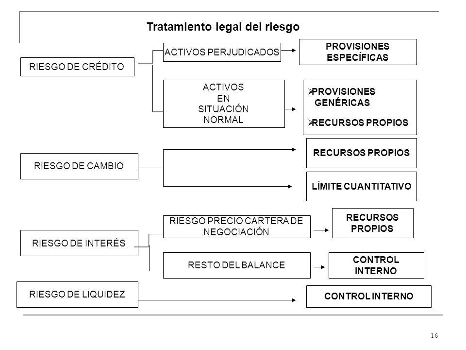 16 RIESGO DE CRÉDITO Tratamiento legal del riesgo ACTIVOS PERJUDICADOS PROVISIONES ESPECÍFICAS ACTIVOS EN SITUACIÓN NORMAL PROVISIONES GENÉRICAS RECURSOS PROPIOS RIESGO DE CAMBIO RECURSOS PROPIOS LÍMITE CUANTITATIVO RIESGO DE INTERÉS RIESGO PRECIO CARTERA DE NEGOCIACIÓN RESTO DEL BALANCE RECURSOS PROPIOS CONTROL INTERNO RIESGO DE LIQUIDEZ CONTROL INTERNO