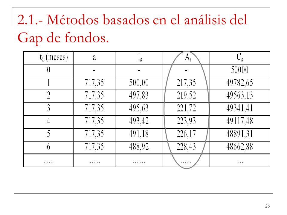 26 2.1.- Métodos basados en el análisis del Gap de fondos.