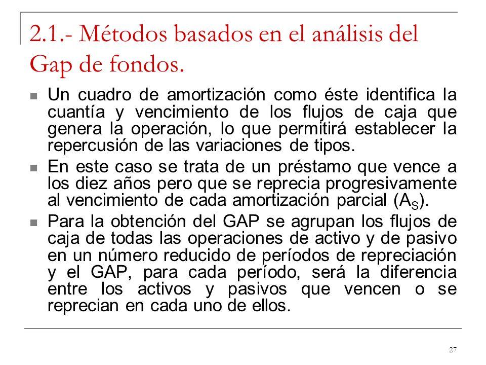 27 2.1.- Métodos basados en el análisis del Gap de fondos. Un cuadro de amortización como éste identifica la cuantía y vencimiento de los flujos de ca