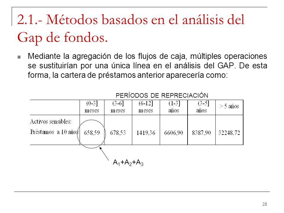 28 2.1.- Métodos basados en el análisis del Gap de fondos. Mediante la agregación de los flujos de caja, múltiples operaciones se sustituirían por una