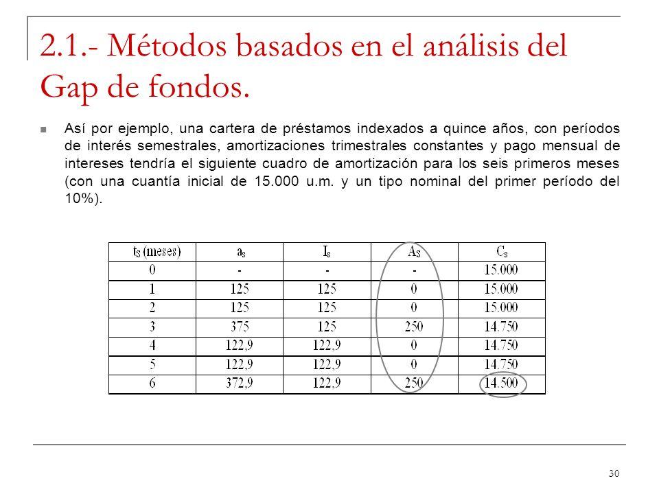 30 2.1.- Métodos basados en el análisis del Gap de fondos. Así por ejemplo, una cartera de préstamos indexados a quince años, con períodos de interés
