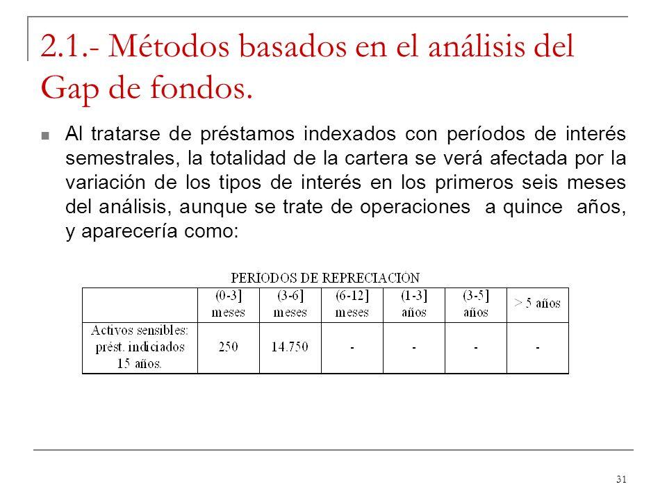 31 2.1.- Métodos basados en el análisis del Gap de fondos. Al tratarse de préstamos indexados con períodos de interés semestrales, la totalidad de la