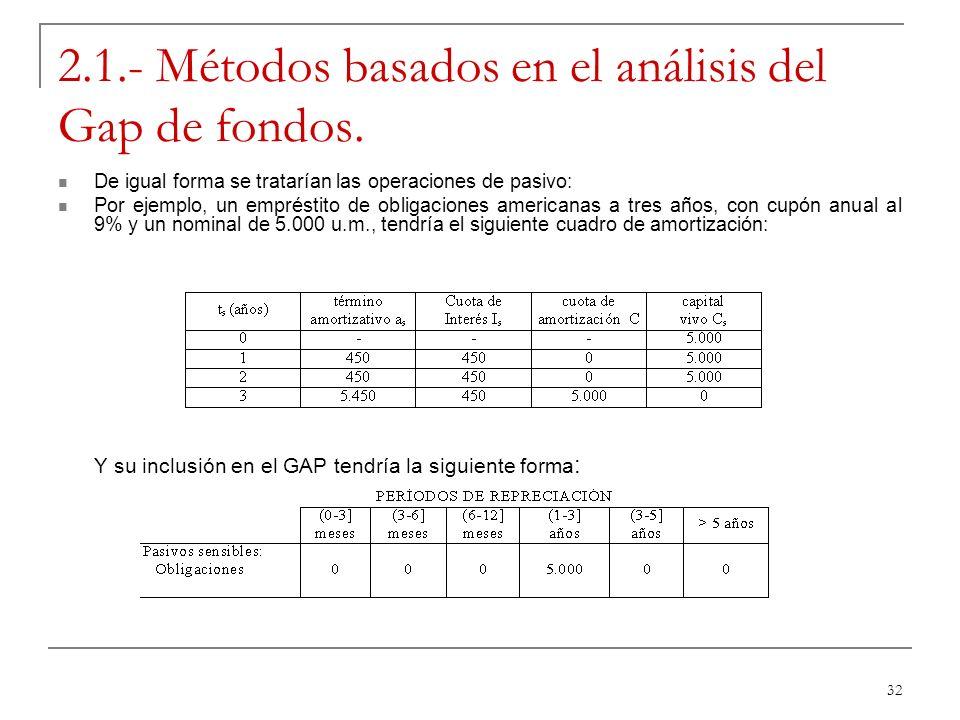 32 2.1.- Métodos basados en el análisis del Gap de fondos. De igual forma se tratarían las operaciones de pasivo: Por ejemplo, un empréstito de obliga