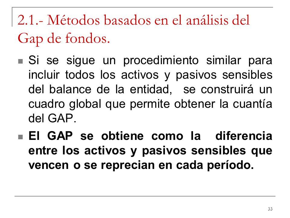 33 2.1.- Métodos basados en el análisis del Gap de fondos. Si se sigue un procedimiento similar para incluir todos los activos y pasivos sensibles del
