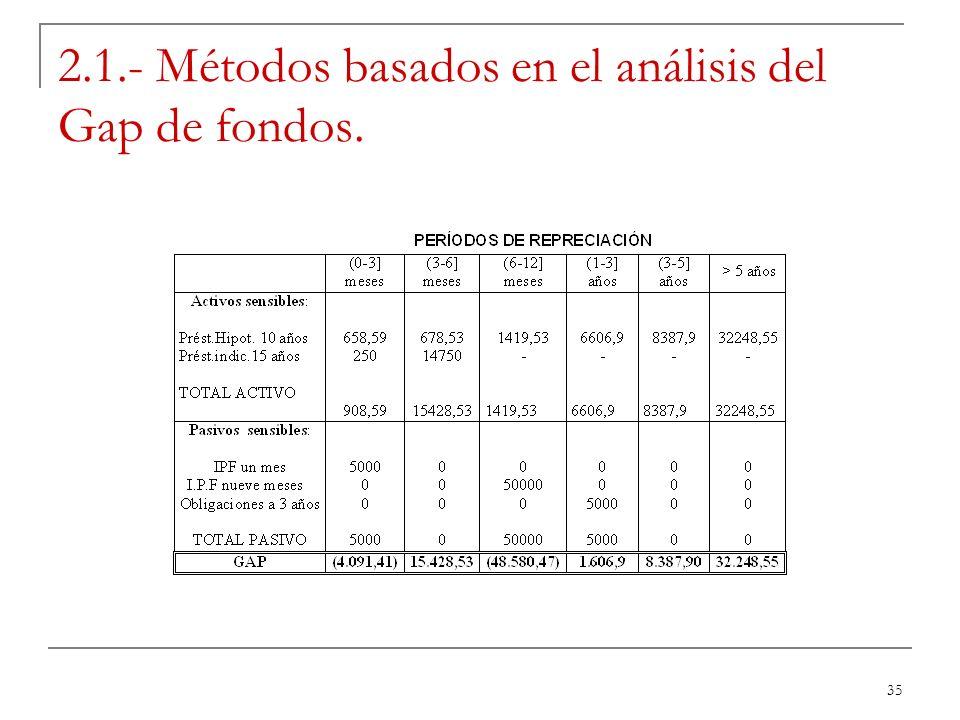 35 2.1.- Métodos basados en el análisis del Gap de fondos.