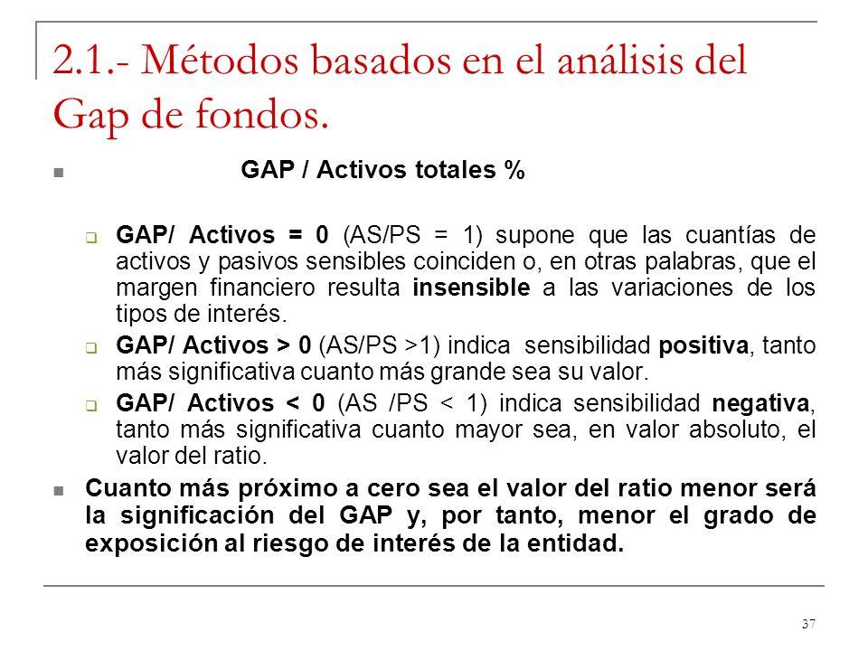 37 2.1.- Métodos basados en el análisis del Gap de fondos. GAP / Activos totales % GAP/ Activos = 0 (AS/PS = 1) supone que las cuantías de activos y p