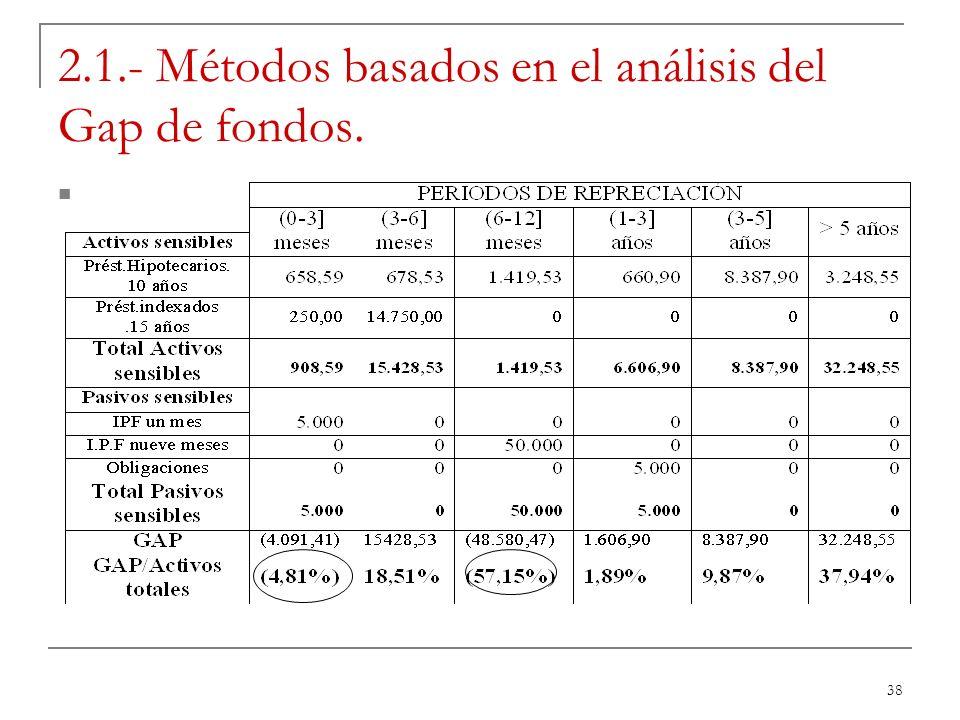 38 2.1.- Métodos basados en el análisis del Gap de fondos.