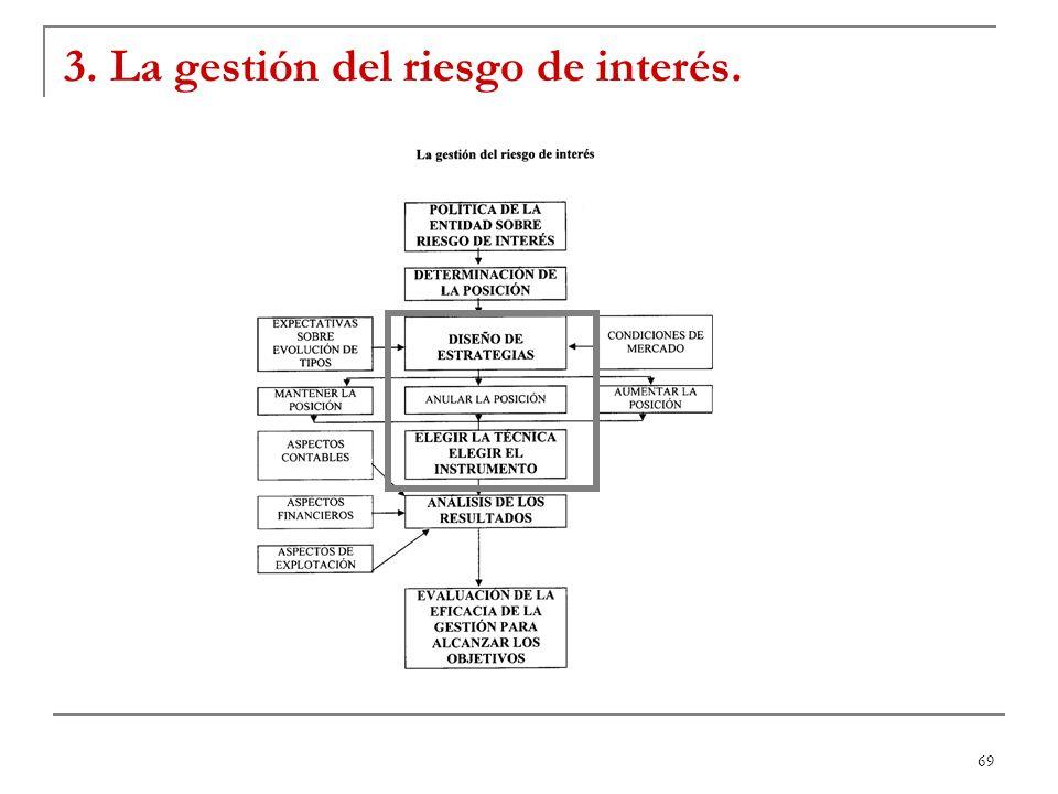 69 3. La gestión del riesgo de interés.
