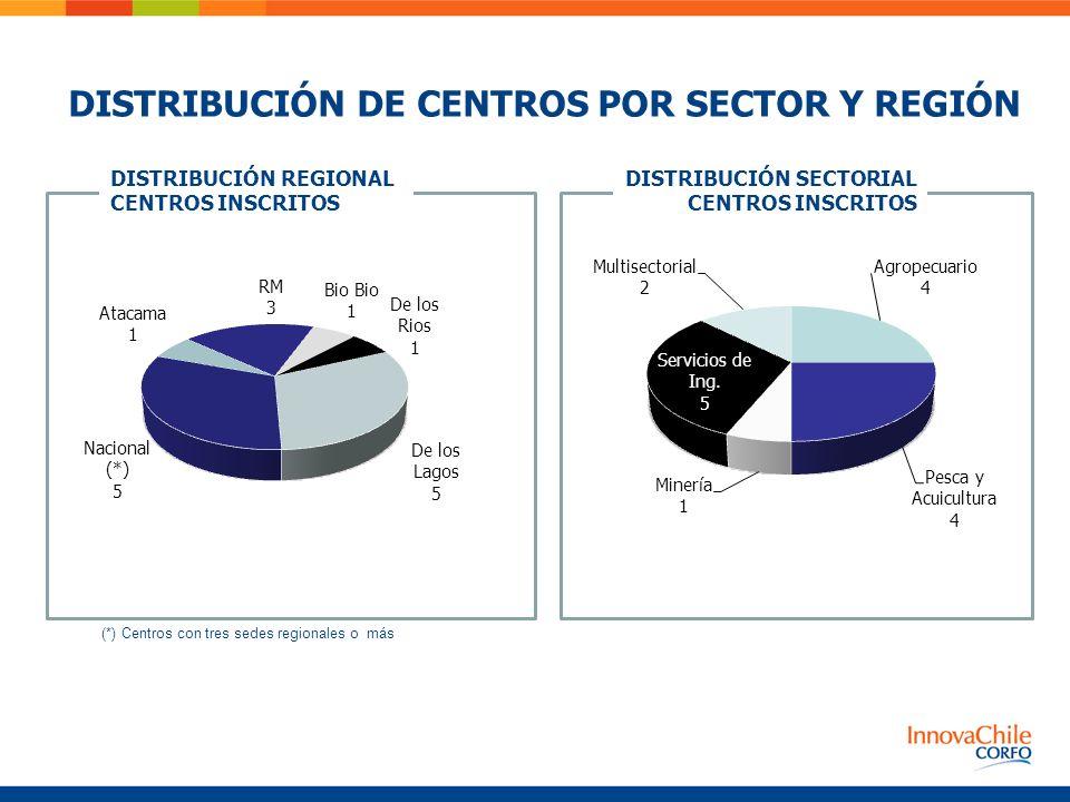 (*) Centros con tres sedes regionales o más DISTRIBUCIÓN REGIONAL CENTROS INSCRITOS DISTRIBUCIÓN SECTORIAL CENTROS INSCRITOS DISTRIBUCIÓN DE CENTROS P