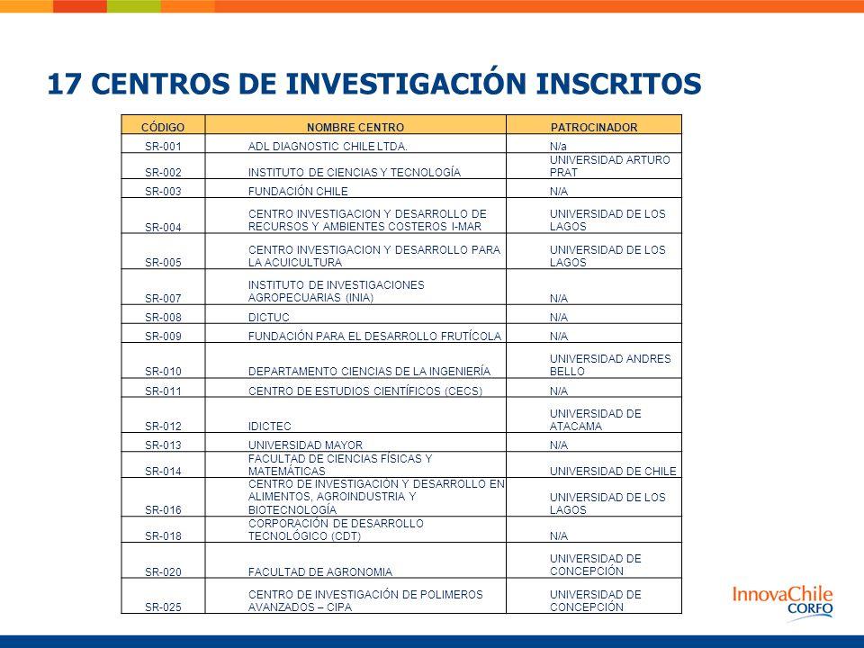 17 CENTROS DE INVESTIGACIÓN INSCRITOS CÓDIGONOMBRE CENTROPATROCINADOR SR-001ADL DIAGNOSTIC CHILE LTDA.N/a SR-002INSTITUTO DE CIENCIAS Y TECNOLOGÍA UNI