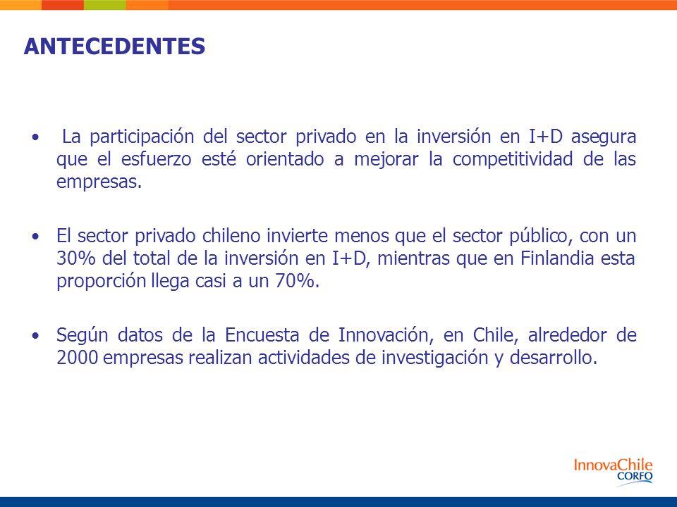 ANTECEDENTES La participación del sector privado en la inversión en I+D asegura que el esfuerzo esté orientado a mejorar la competitividad de las empr