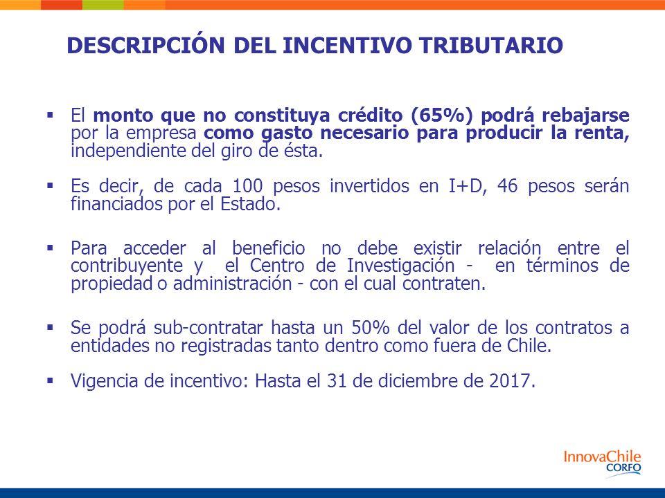 El monto que no constituya crédito (65%) podrá rebajarse por la empresa como gasto necesario para producir la renta, independiente del giro de ésta. E