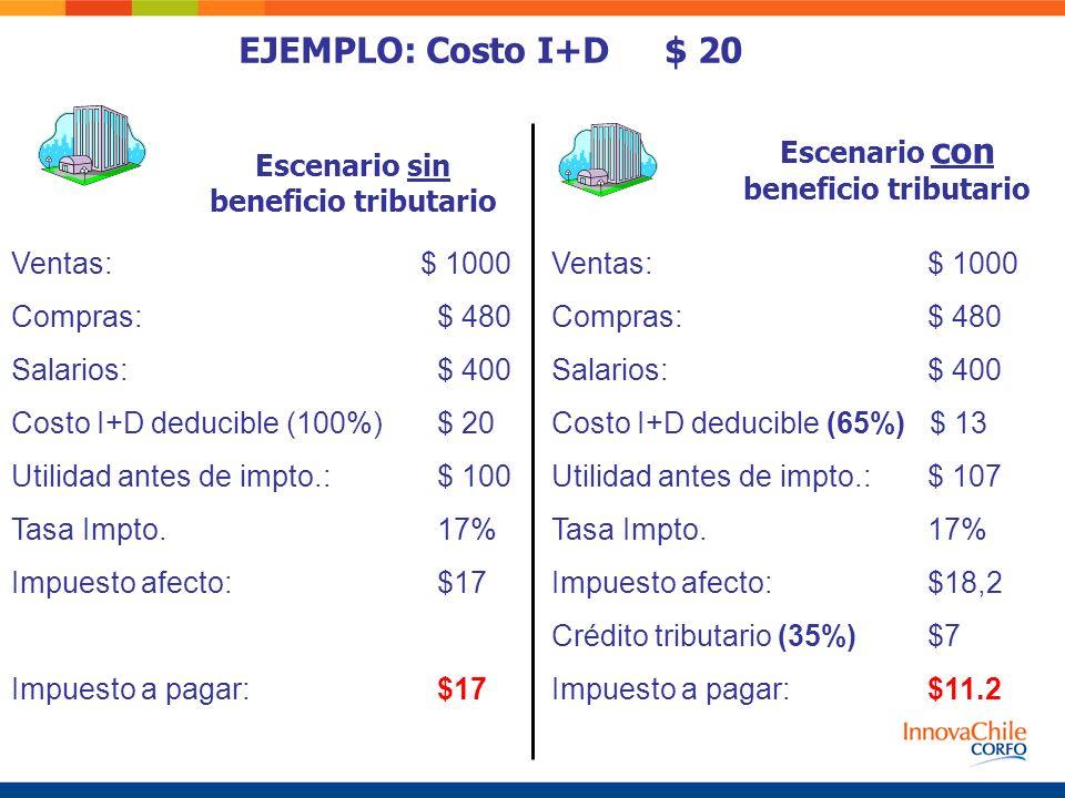 Escenario sin beneficio tributario Escenario con beneficio tributario Ventas: $ 1000 Compras:$ 480 Salarios: $ 400 Costo I+D deducible (100%) $ 20 Uti