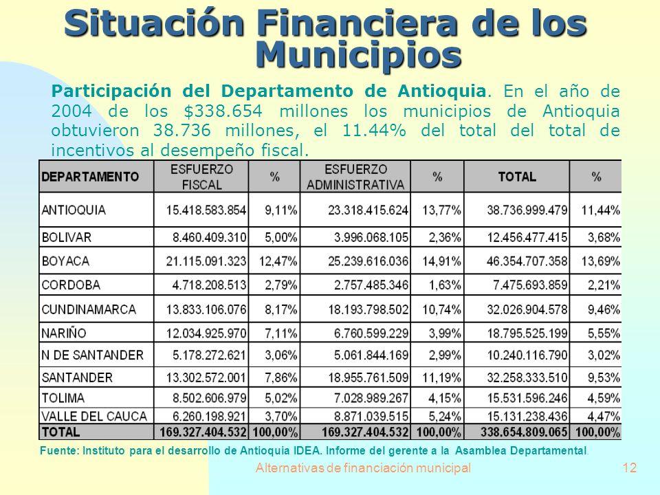 Alternativas de financiación municipal12 SituaciónFinanciera de los Municipios Situación Financiera de los Municipios Participación del Departamento d