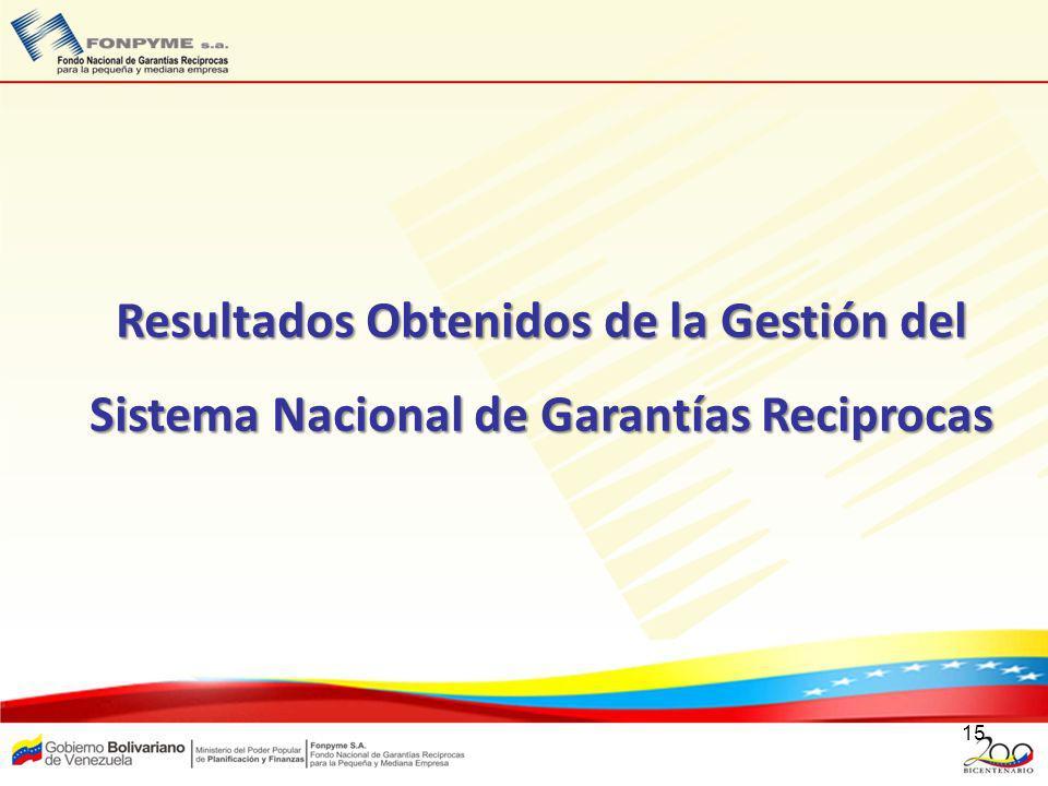 15 Resultados Obtenidos de la Gestión del Sistema Nacional de Garantías Reciprocas