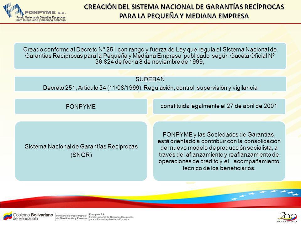 CREACIÓN DEL SISTEMA NACIONAL DE GARANTÍAS RECÍPROCAS PARA LA PEQUEÑA Y MEDIANA EMPRESA Creado conforme al Decreto Nº 251 con rango y fuerza de Ley qu