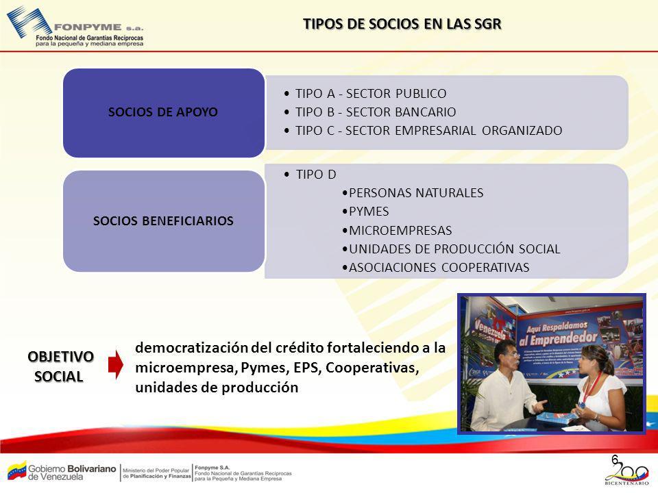 6 TIPOS DE SOCIOS EN LAS SGR TIPO A - SECTOR PUBLICO TIPO B - SECTOR BANCARIO TIPO C - SECTOR EMPRESARIAL ORGANIZADO SOCIOS DE APOYO TIPO D PERSONAS N