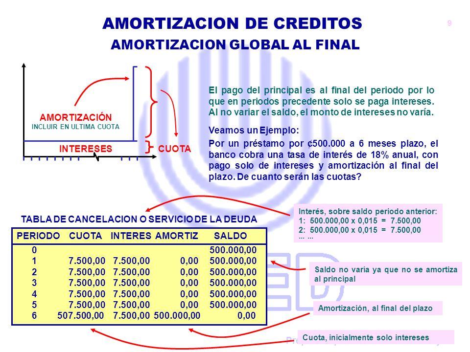 Preparado por: Claudio Urrutia Rojas AMORTIZACION DE CREDITOS El pago del principal es al final del periodo por lo que en periodos precedente solo se