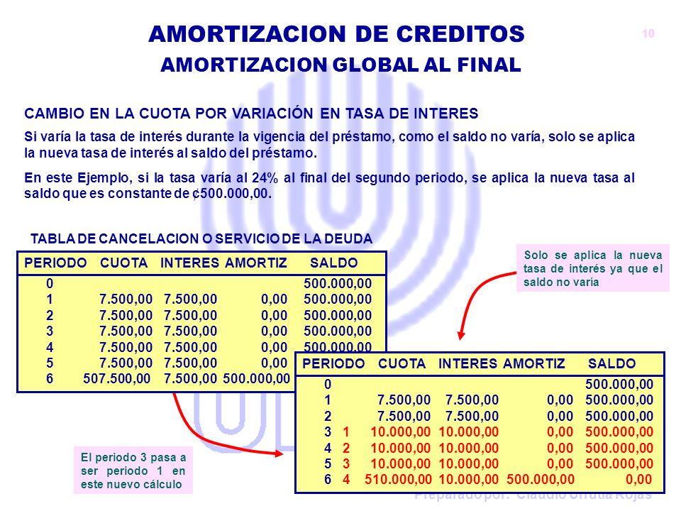 Preparado por: Claudio Urrutia Rojas AMORTIZACION DE CREDITOS CAMBIO EN LA CUOTA POR VARIACIÓN EN TASA DE INTERES Si varía la tasa de interés durante