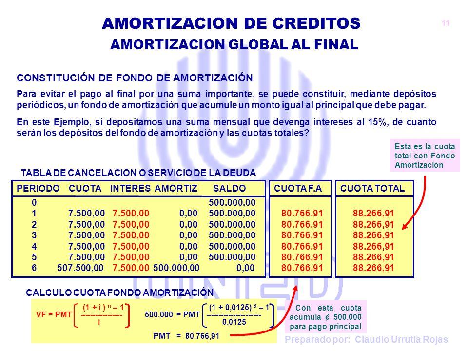 Preparado por: Claudio Urrutia Rojas AMORTIZACION DE CREDITOS CONSTITUCIÓN DE FONDO DE AMORTIZACIÓN Para evitar el pago al final por una suma importan